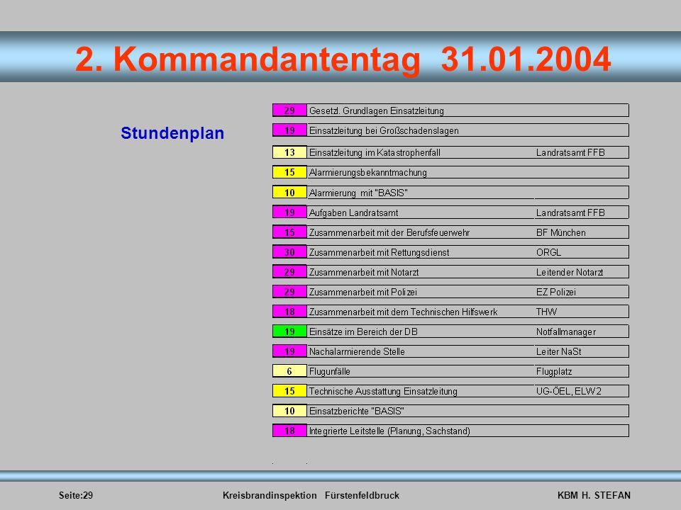 Seite:29Kreisbrandinspektion FürstenfeldbruckKBM H. STEFAN 2. Kommandantentag 31.01.2004 Stundenplan