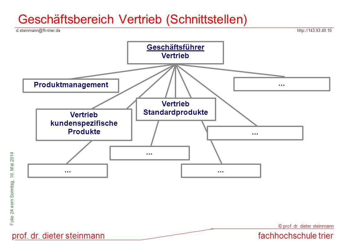 d.steinmann@fh-trier.dehttp://143.93.49.10 prof. dr. dieter steinmannfachhochschule trier © prof. dr. dieter steinmann Folie 24 vom Sonntag, 18. Mai 2