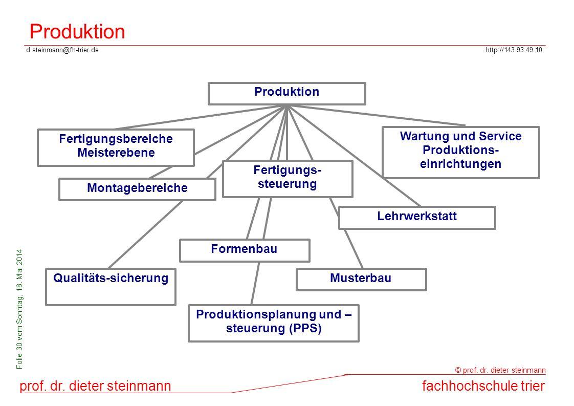 d.steinmann@fh-trier.dehttp://143.93.49.10 prof. dr. dieter steinmannfachhochschule trier © prof. dr. dieter steinmann Folie 30 vom Sonntag, 18. Mai 2