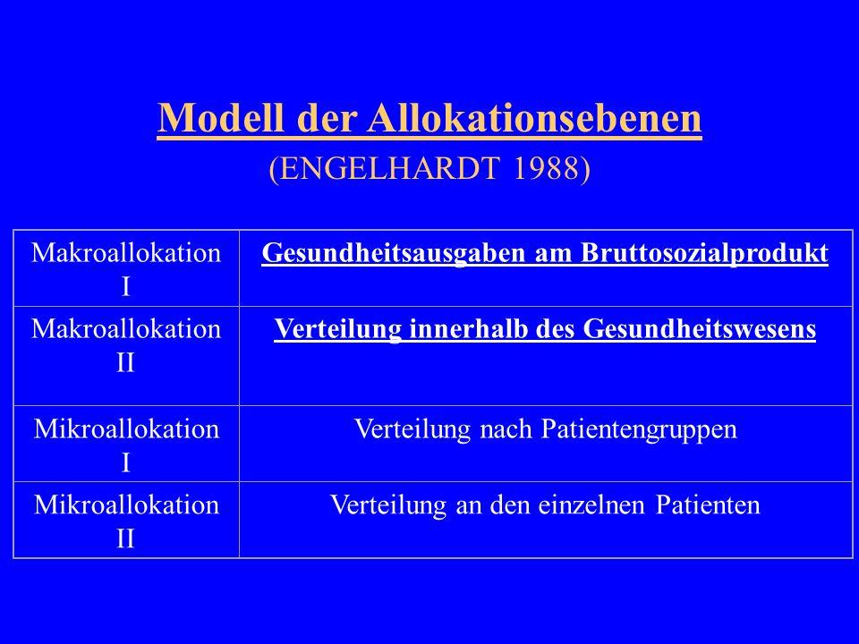 Modell der Allokationsebenen (ENGELHARDT 1988) Makroallokation I Gesundheitsausgaben am Bruttosozialprodukt Makroallokation II Verteilung innerhalb des Gesundheitswesens Mikroallokation I Verteilung nach Patientengruppen Mikroallokation II Verteilung an den einzelnen Patienten