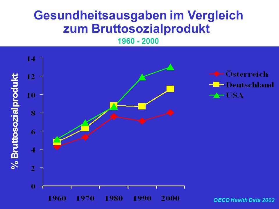 Gesundheitsausgaben im Vergleich zum Bruttosozialprodukt 1960 - 2000 OECD Health Data 2002