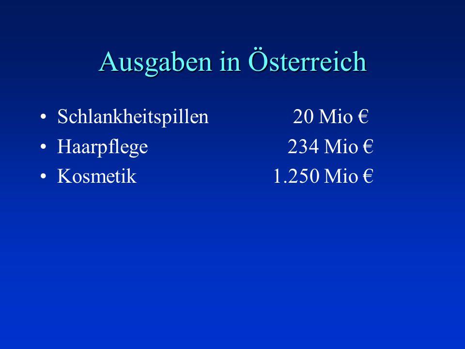 Ausgaben in Österreich Schlankheitspillen 20 Mio Haarpflege 234 Mio Kosmetik1.250 Mio