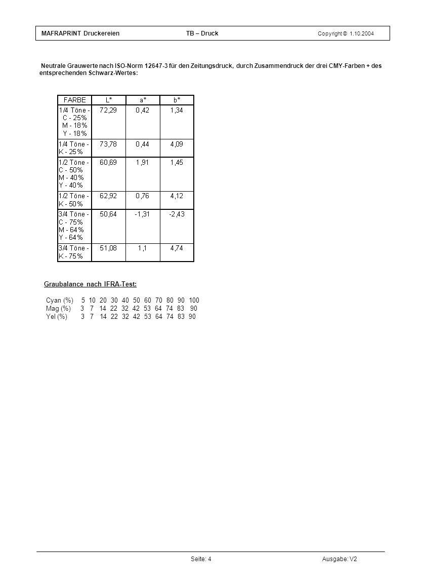 Graubalance nach IFRA-Test: Cyan (%) 5 10 20 30 40 50 60 70 80 90 100 Mag (%) 3 7 14 22 32 42 53 64 74 83 90 Yel (%) 3 7 14 22 32 42 53 64 74 83 90 Se
