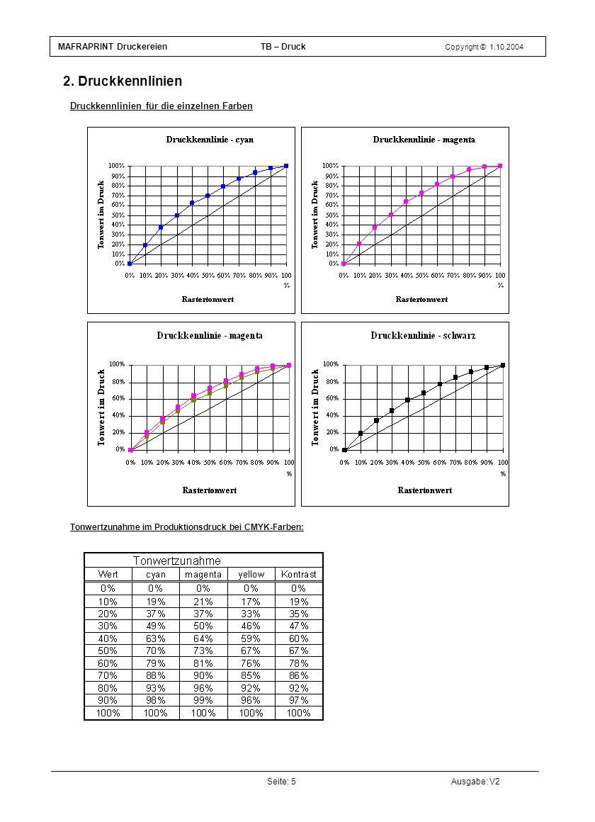 Seite: 5Ausgabe: V2 2. Druckkennlinien Test E - Druckkennlinien für die einzelnen Farben (Ergänzung zum Diagramm Druckkennlinien) Druckkennlinien für