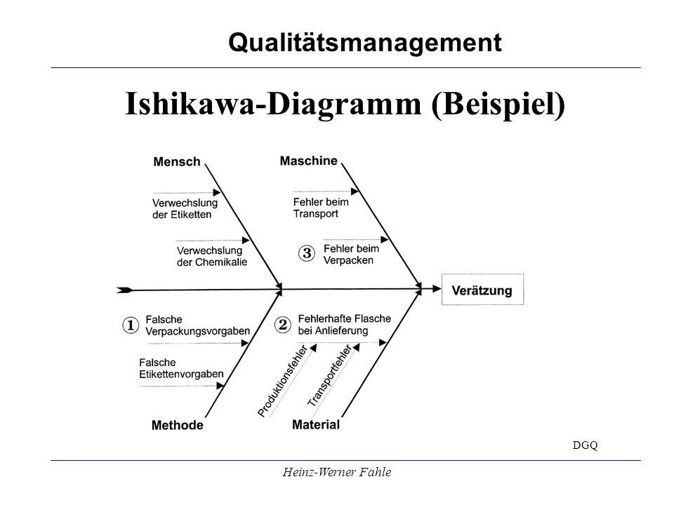 Qualitätsmanagement Heinz-Werner Fahle Masing Diagramm Masing