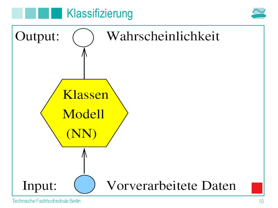 Technische Fachhochschule Berlin 10 Klassifizierung