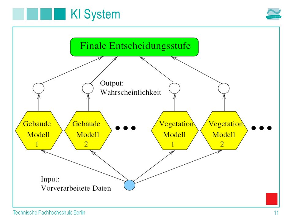 Technische Fachhochschule Berlin 11 KI System