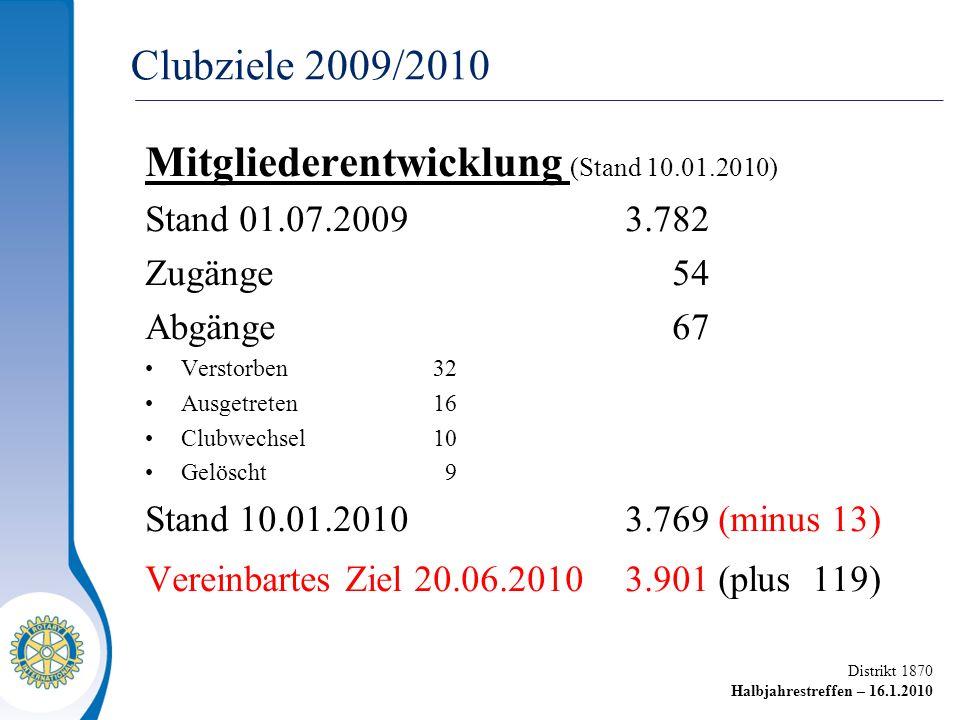 Distrikt 1870 Halbjahrestreffen – 16.1.2010 Clubziele 2009/2010 Mitgliederentwicklung (Stand 10.01.2010) Stand 01.07.20093.782 Zugänge 54 Abgänge 67 V