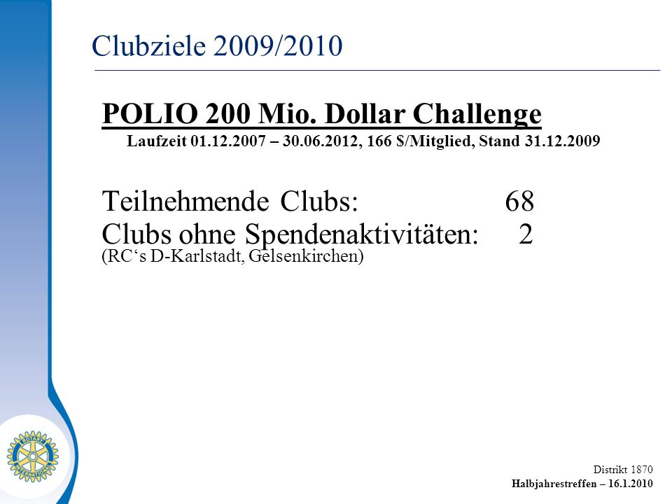 Distrikt 1870 Halbjahrestreffen – 16.1.2010 POLIO 200 Mio. Dollar Challenge Laufzeit 01.12.2007 – 30.06.2012, 166 $/Mitglied, Stand 31.12.2009 Teilneh
