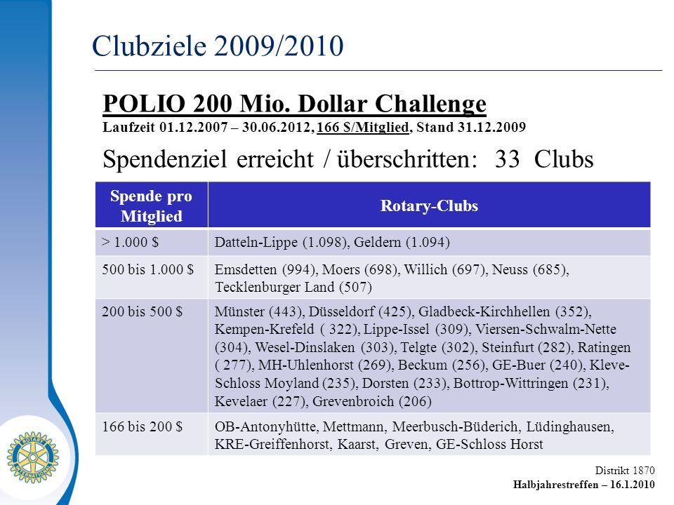 Distrikt 1870 Halbjahrestreffen – 16.1.2010 POLIO 200 Mio. Dollar Challenge Laufzeit 01.12.2007 – 30.06.2012, 166 $/Mitglied, Stand 31.12.2009 Spenden