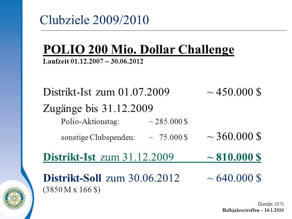 Distrikt 1870 Halbjahrestreffen – 16.1.2010 POLIO 200 Mio. Dollar Challenge Laufzeit 01.12.2007 – 30.06.2012 Distrikt-Ist zum 01.07.2009~ 450.000 $ Zu