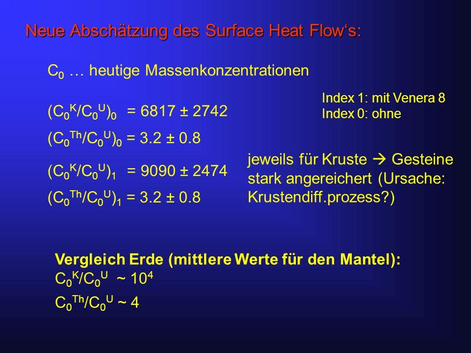 Neue Abschätzung des Surface Heat Flows: (C 0 K /C 0 U ) 0 = 6817 ± 2742 (C 0 Th /C 0 U ) 0 = 3.2 ± 0.8 (C 0 K /C 0 U ) 1 = 9090 ± 2474 (C 0 Th /C 0 U ) 1 = 3.2 ± 0.8 C 0 … heutige Massenkonzentrationen Index 1: mit Venera 8 Index 0: ohne Vergleich Erde (mittlere Werte für den Mantel): C 0 K /C 0 U ~ 10 4 C 0 Th /C 0 U ~ 4 jeweils für Kruste Gesteine stark angereichert (Ursache: Krustendiff.prozess )