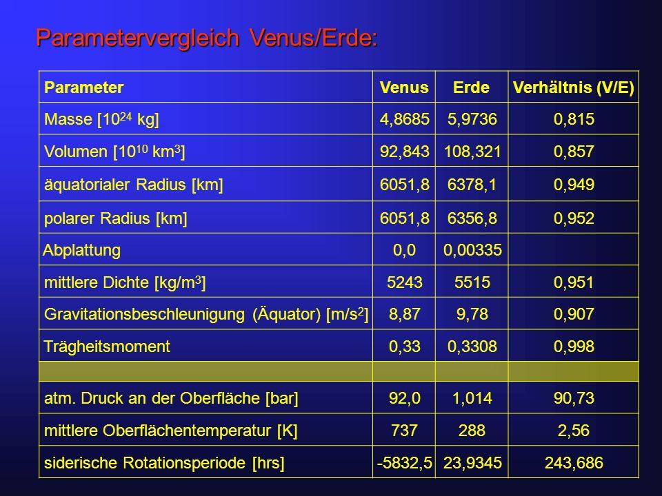 Parametervergleich Venus/Erde: ParameterVenusErdeVerhältnis (V/E) Masse [10 24 kg]4,86855,97360,815 Volumen [10 10 km 3 ]92,843108,3210,857 äquatorialer Radius [km]6051,86378,10,949 polarer Radius [km]6051,86356,80,952 Abplattung0,00,00335 mittlere Dichte [kg/m 3 ]524355150,951 Gravitationsbeschleunigung (Äquator) [m/s 2 ]8,879,780,907 Trägheitsmoment0,330,33080,998 atm.