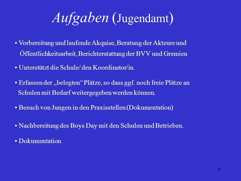 8 Aufgaben ( Jugendamt ) Vorbereitung und laufende Akquise, Beratung der Akteure und Öffentlichkeitsarbeit, Berichterstattung der BVV und Gremien Unte