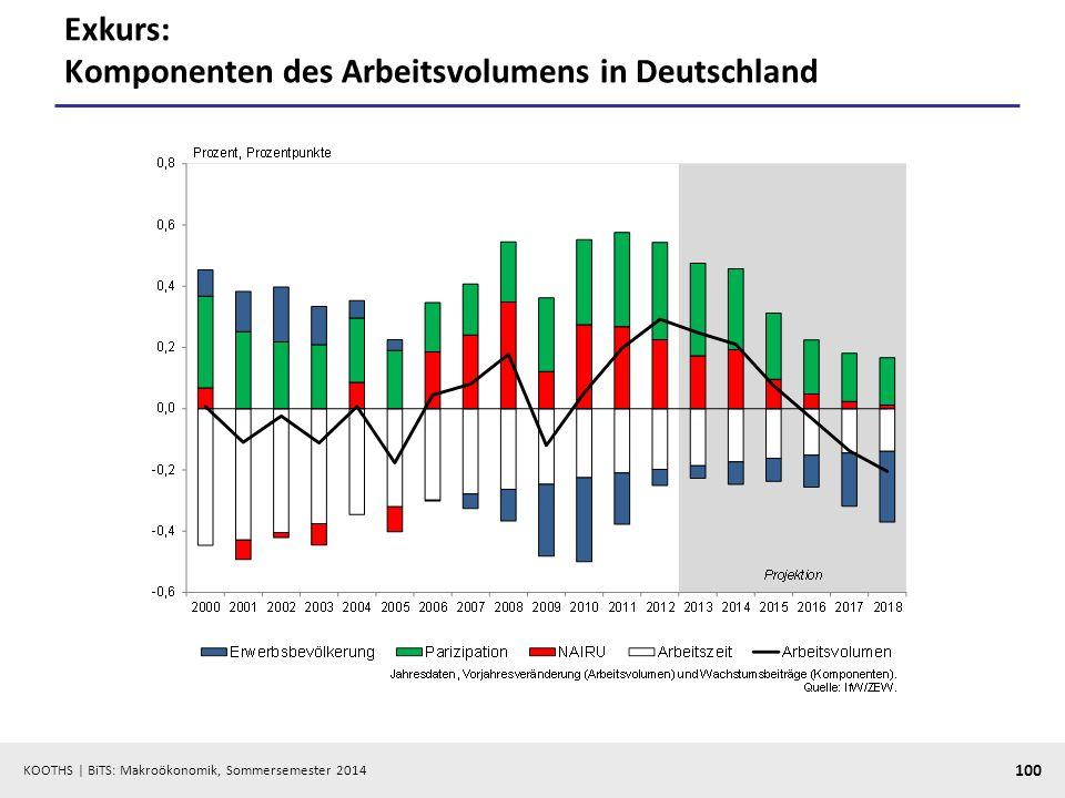 KOOTHS | BiTS: Makroökonomik, Sommersemester 2014 100 Exkurs: Komponenten des Arbeitsvolumens in Deutschland