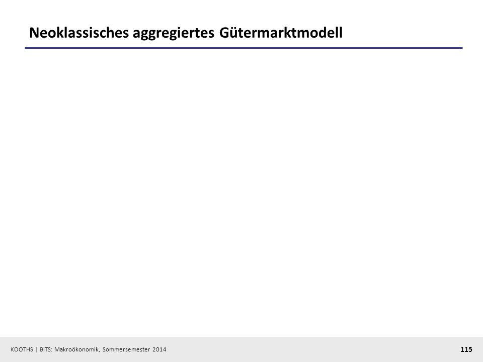KOOTHS | BiTS: Makroökonomik, Sommersemester 2014 115 Neoklassisches aggregiertes Gütermarktmodell