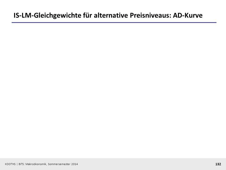 KOOTHS | BiTS: Makroökonomik, Sommersemester 2014 132 IS-LM-Gleichgewichte für alternative Preisniveaus: AD-Kurve