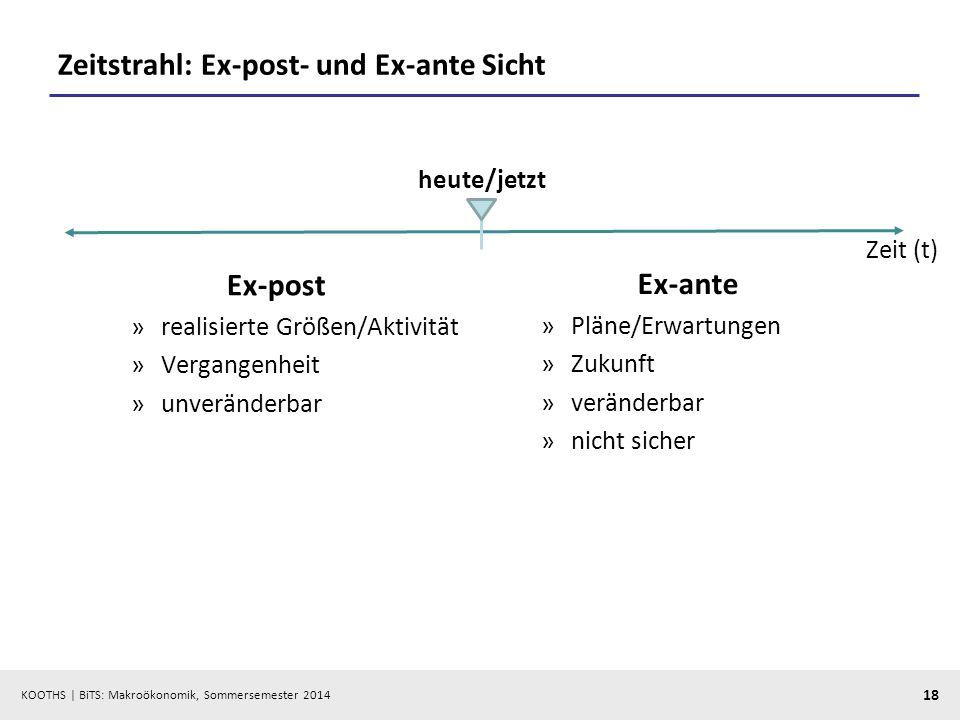 KOOTHS | BiTS: Makroökonomik, Sommersemester 2014 18 Zeitstrahl: Ex-post- und Ex-ante Sicht Ex-post »realisierte Größen/Aktivität »Vergangenheit »unve