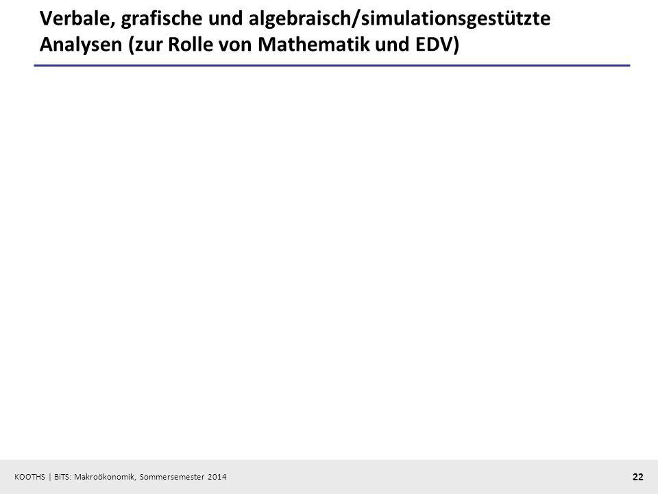 KOOTHS | BiTS: Makroökonomik, Sommersemester 2014 22 Verbale, grafische und algebraisch/simulationsgestützte Analysen (zur Rolle von Mathematik und ED