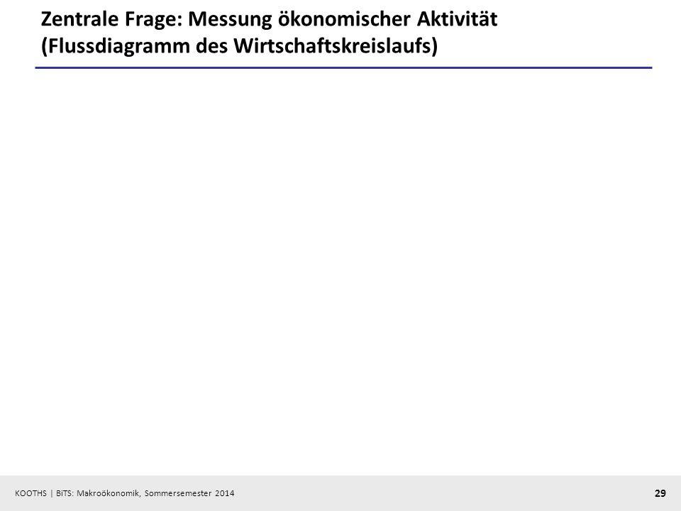 KOOTHS | BiTS: Makroökonomik, Sommersemester 2014 29 Zentrale Frage: Messung ökonomischer Aktivität (Flussdiagramm des Wirtschaftskreislaufs)