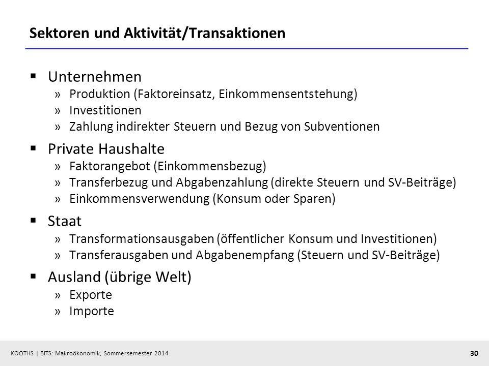 KOOTHS | BiTS: Makroökonomik, Sommersemester 2014 30 Sektoren und Aktivität/Transaktionen Unternehmen »Produktion (Faktoreinsatz, Einkommensentstehung