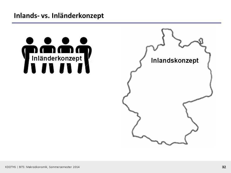 KOOTHS | BiTS: Makroökonomik, Sommersemester 2014 32 Inlands- vs. Inländerkonzept Inlandskonzept Inländerkonzept