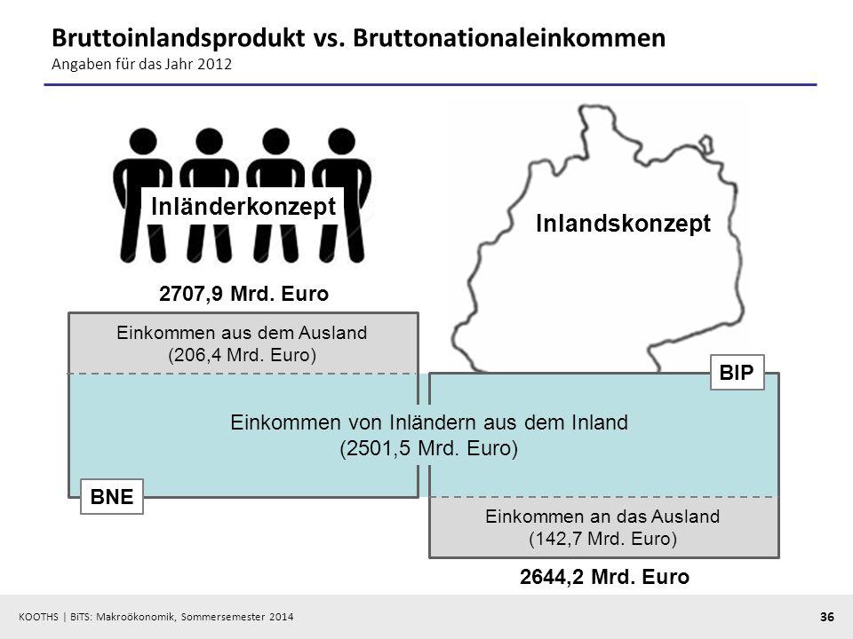 KOOTHS | BiTS: Makroökonomik, Sommersemester 2014 36 Einkommen aus dem Ausland (206,4 Mrd. Euro) Einkommen an das Ausland (142,7 Mrd. Euro) Bruttoinla