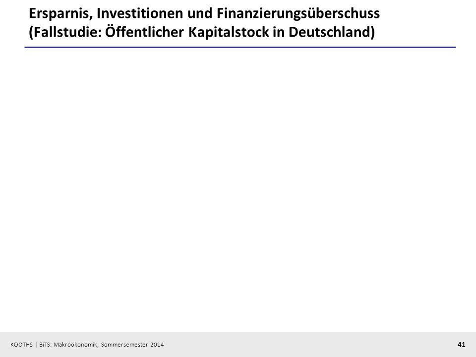KOOTHS | BiTS: Makroökonomik, Sommersemester 2014 41 Ersparnis, Investitionen und Finanzierungsüberschuss (Fallstudie: Öffentlicher Kapitalstock in De