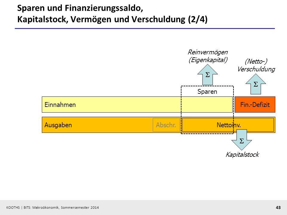 KOOTHS | BiTS: Makroökonomik, Sommersemester 2014 43 Sparen und Finanzierungssaldo, Kapitalstock, Vermögen und Verschuldung (2/4) EinnahmenFin.-Defizi