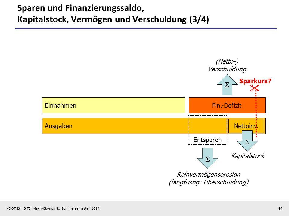 KOOTHS | BiTS: Makroökonomik, Sommersemester 2014 44 Sparen und Finanzierungssaldo, Kapitalstock, Vermögen und Verschuldung (3/4) EinnahmenFin.-Defizi