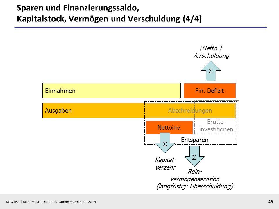 KOOTHS | BiTS: Makroökonomik, Sommersemester 2014 45 Sparen und Finanzierungssaldo, Kapitalstock, Vermögen und Verschuldung (4/4) EinnahmenFin.-Defizi