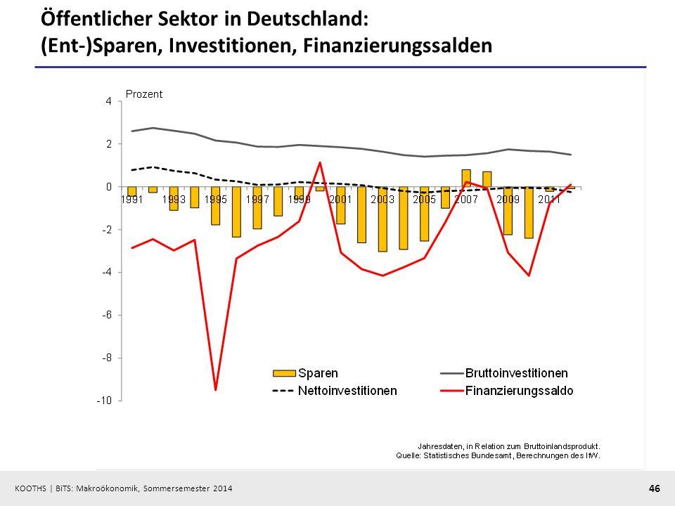 KOOTHS | BiTS: Makroökonomik, Sommersemester 2014 46 Öffentlicher Sektor in Deutschland: (Ent-)Sparen, Investitionen, Finanzierungssalden