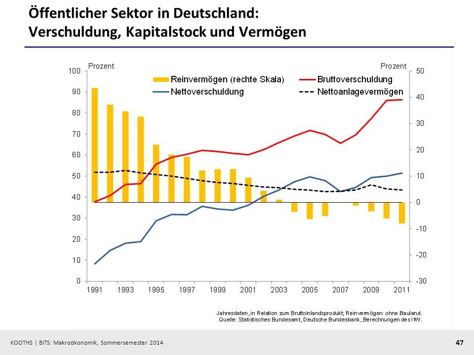 KOOTHS | BiTS: Makroökonomik, Sommersemester 2014 47 Öffentlicher Sektor in Deutschland: Verschuldung, Kapitalstock und Vermögen