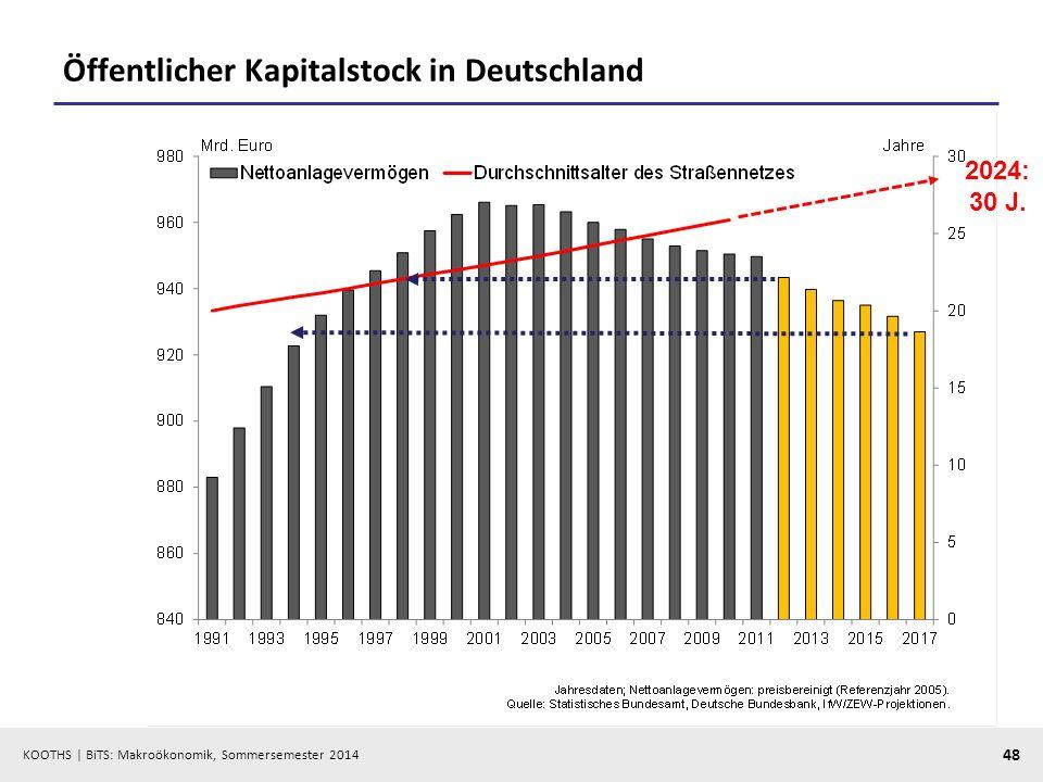 KOOTHS | BiTS: Makroökonomik, Sommersemester 2014 48 Öffentlicher Kapitalstock in Deutschland 2024: 30 J.