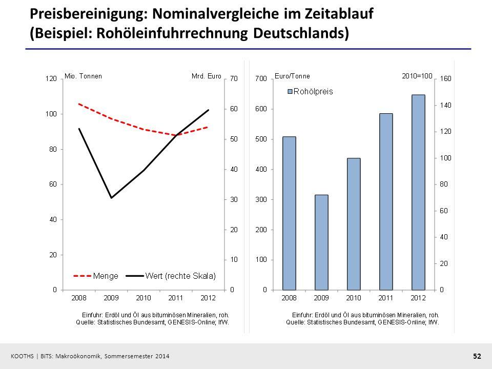 KOOTHS | BiTS: Makroökonomik, Sommersemester 2014 52 Preisbereinigung: Nominalvergleiche im Zeitablauf (Beispiel: Rohöleinfuhrrechnung Deutschlands)