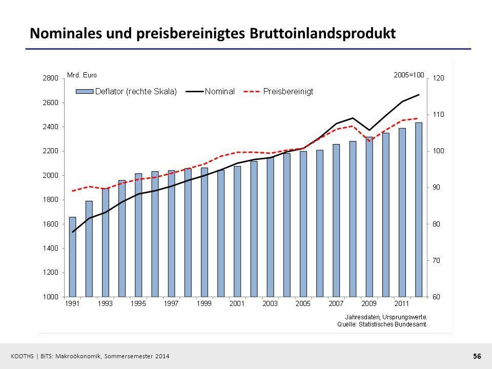 KOOTHS | BiTS: Makroökonomik, Sommersemester 2014 56 Nominales und preisbereinigtes Bruttoinlandsprodukt