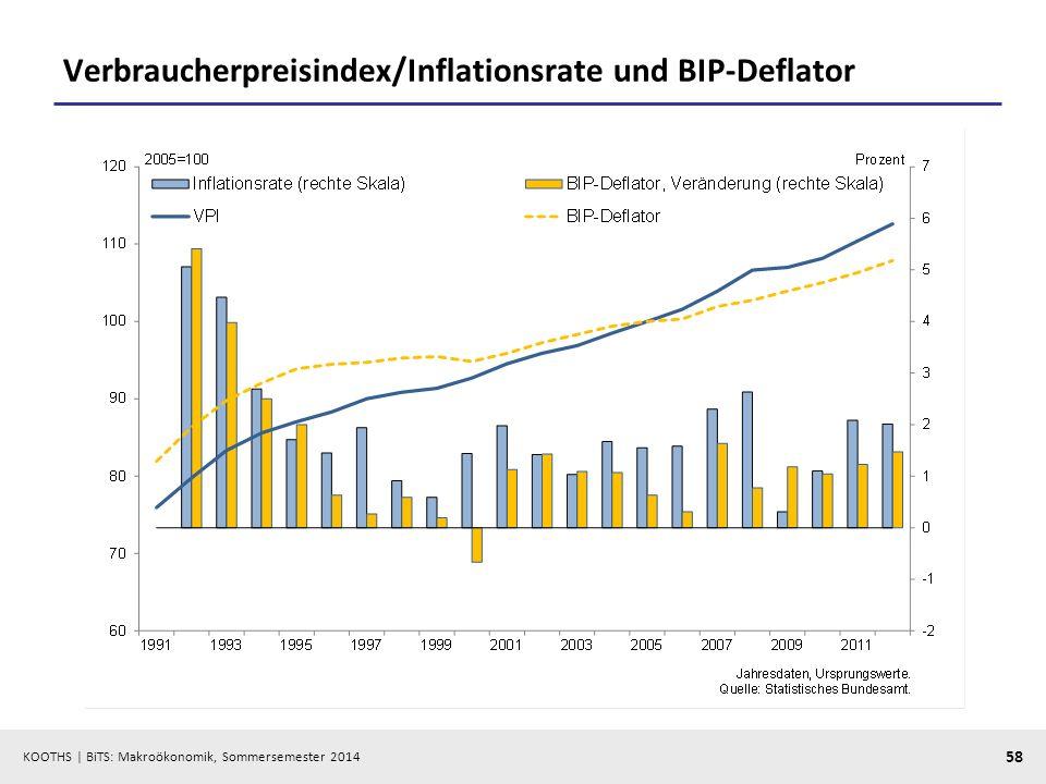 KOOTHS | BiTS: Makroökonomik, Sommersemester 2014 58 Verbraucherpreisindex/Inflationsrate und BIP-Deflator
