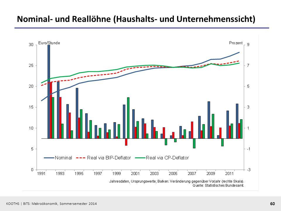 KOOTHS | BiTS: Makroökonomik, Sommersemester 2014 60 Nominal- und Reallöhne (Haushalts- und Unternehmenssicht)