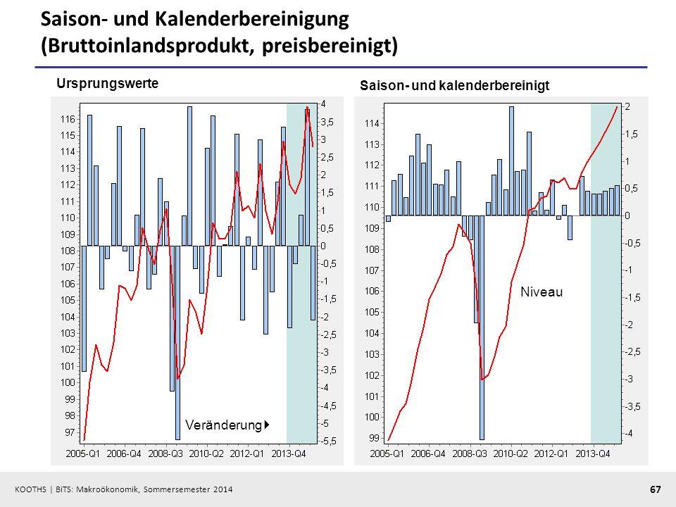 KOOTHS | BiTS: Makroökonomik, Sommersemester 2014 67 Saison- und Kalenderbereinigung (Bruttoinlandsprodukt, preisbereinigt) Ursprungswerte Saison- und