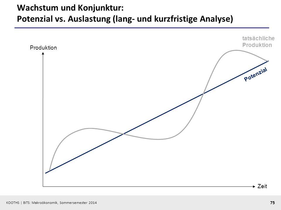 KOOTHS | BiTS: Makroökonomik, Sommersemester 2014 75 Wachstum und Konjunktur: Potenzial vs. Auslastung (lang- und kurzfristige Analyse) Produktion Zei