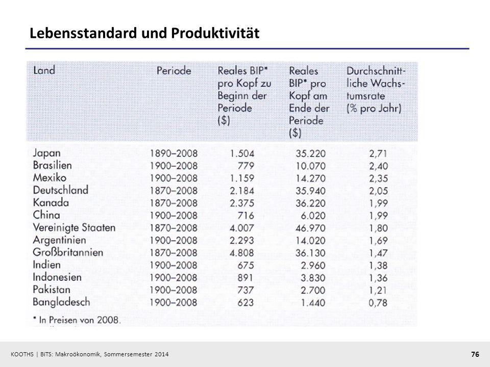 KOOTHS | BiTS: Makroökonomik, Sommersemester 2014 76 Lebensstandard und Produktivität
