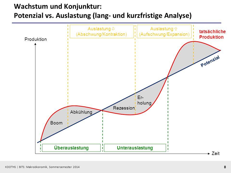 KOOTHS | BiTS: Makroökonomik, Sommersemester 2014 8 Wachstum und Konjunktur: Potenzial vs. Auslastung (lang- und kurzfristige Analyse) Produktion Zeit