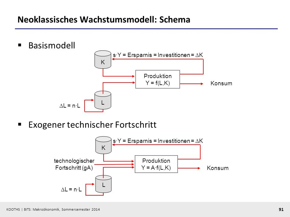 KOOTHS | BiTS: Makroökonomik, Sommersemester 2014 91 Neoklassisches Wachstumsmodell: Schema Basismodell Exogener technischer Fortschritt L K Konsum sY