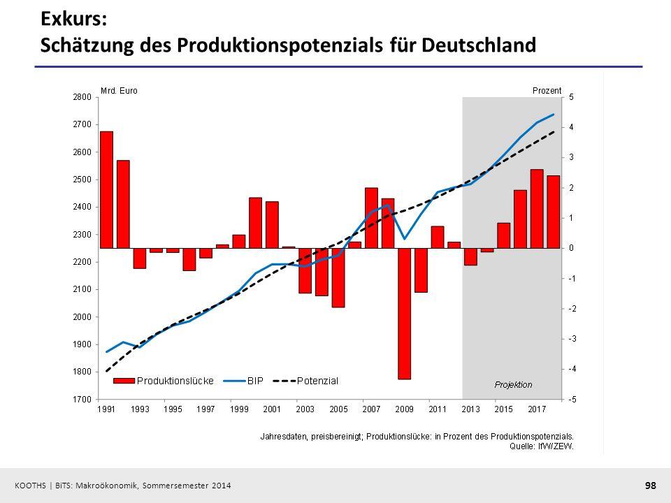 KOOTHS | BiTS: Makroökonomik, Sommersemester 2014 98 Exkurs: Schätzung des Produktionspotenzials für Deutschland