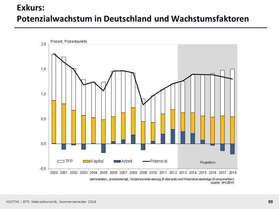 KOOTHS | BiTS: Makroökonomik, Sommersemester 2014 99 Exkurs: Potenzialwachstum in Deutschland und Wachstumsfaktoren