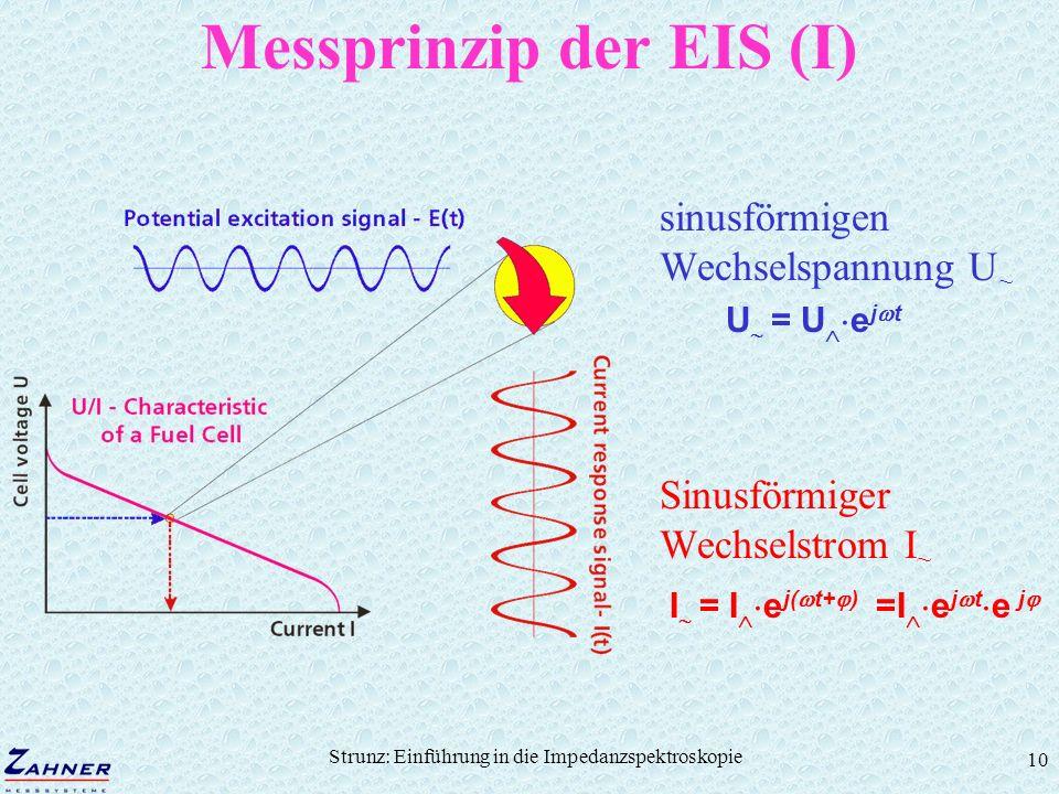 Strunz: Einführung in die Impedanzspektroskopie 10 Messprinzip der EIS (I) sinusförmigen Wechselspannung U ~ U = U e j t Sinusförmiger Wechselstrom I