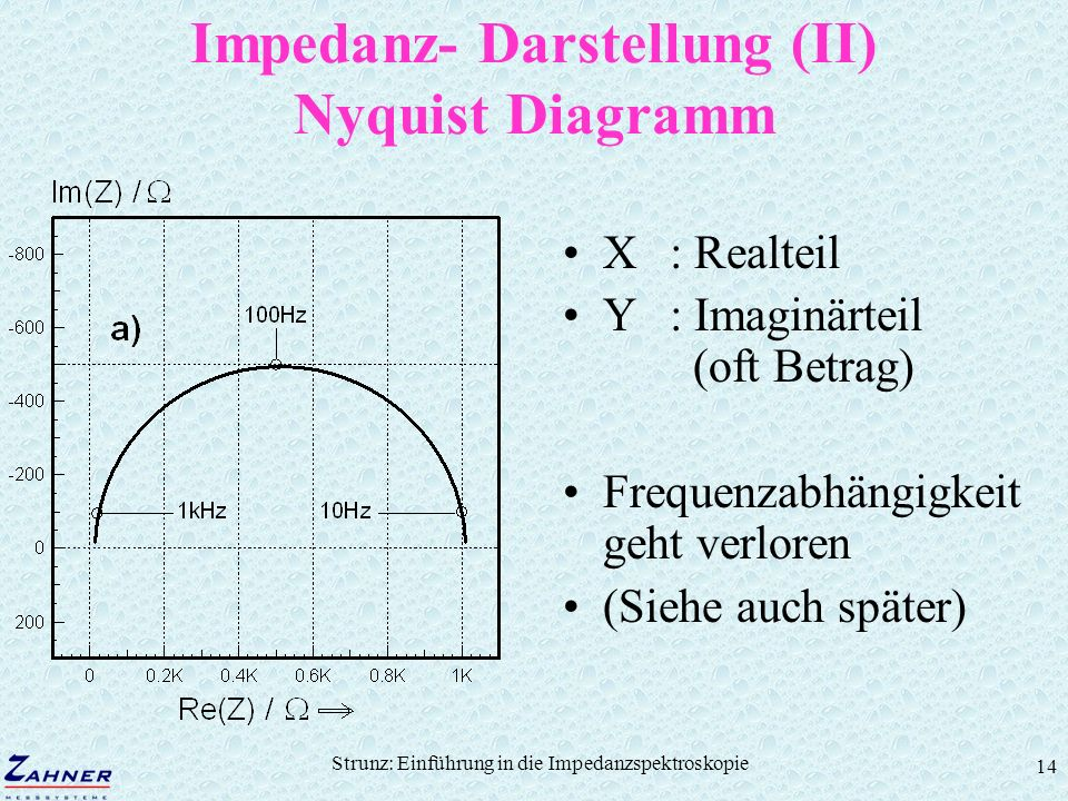 Strunz: Einführung in die Impedanzspektroskopie 14 Impedanz- Darstellung (II) Nyquist Diagramm X: Realteil Y: Imaginärteil (oft Betrag) Frequenzabhäng