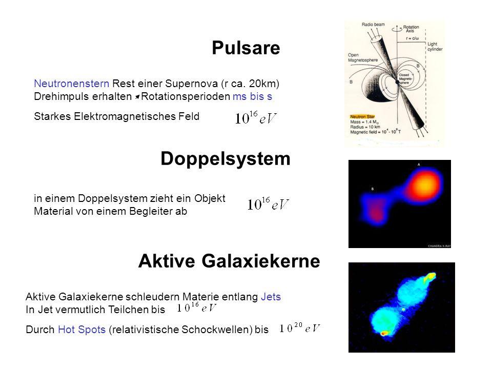 Pulsare Neutronenstern Rest einer Supernova (r ca. 20km) Drehimpuls erhalten Rotationsperioden ms bis s Starkes Elektromagnetisches Feld Doppelsystem