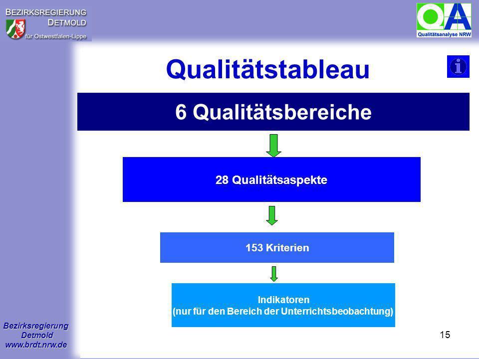 Bezirksregierung Detmold www.brdt.nrw.de 14 1.Wie sieht der konzeptionelle Rahmen der Qualitätsanalyse aus? 2.Wie läuft eine Qualitätsanalyse ab? 3.We