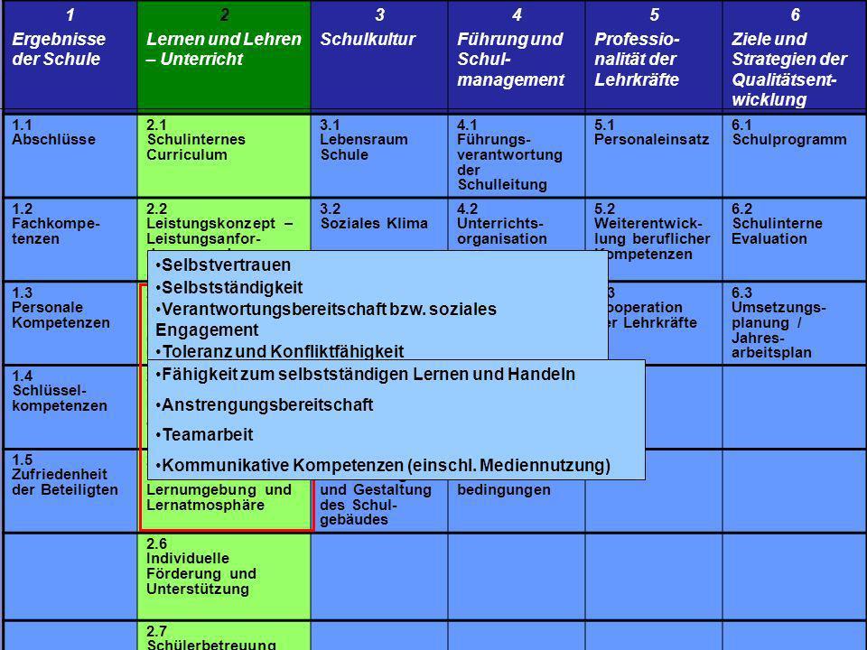Bezirksregierung Detmold www.brdt.nrw.de 16 Prozessqualitäten des Systems Schule Prozessqualitäten des Unterrichts Ergebnis- und Wirkungsqualitäten 1